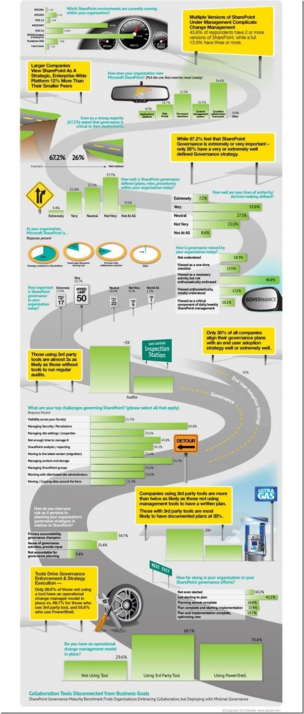 SharePoint Governance Infographic and Strategic Planning ...