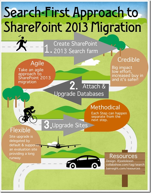 Search First Approacht o SharePoint Migration and Upgrade