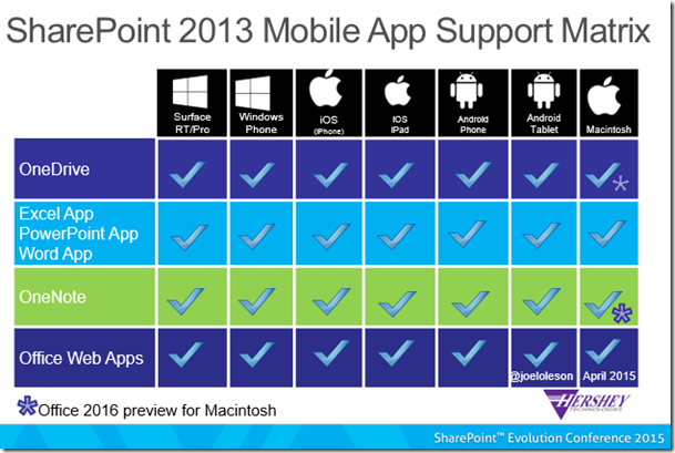 SharePoint 2013 Mobile App Support Matrix