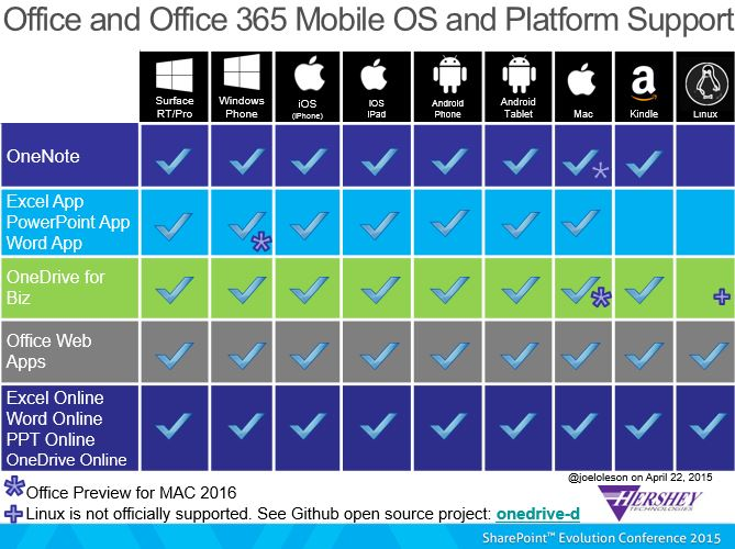 sharepoint 2013 mobile app device support matrix