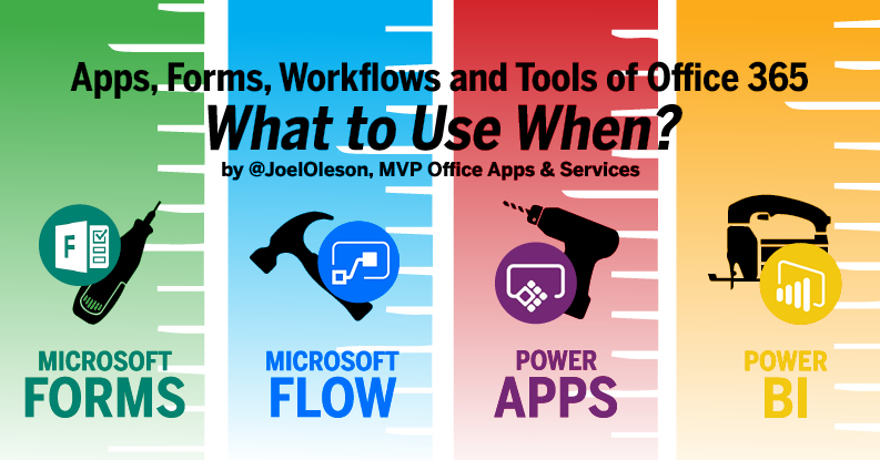 Office 365 POWER TOOLS Infographic: What to use When