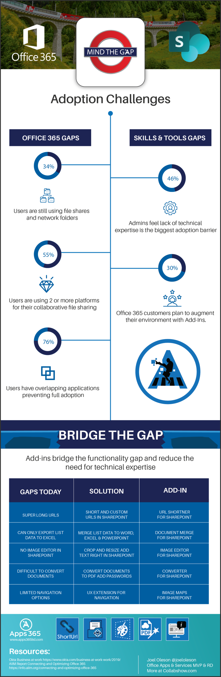Office 365 Adoption Infographic
